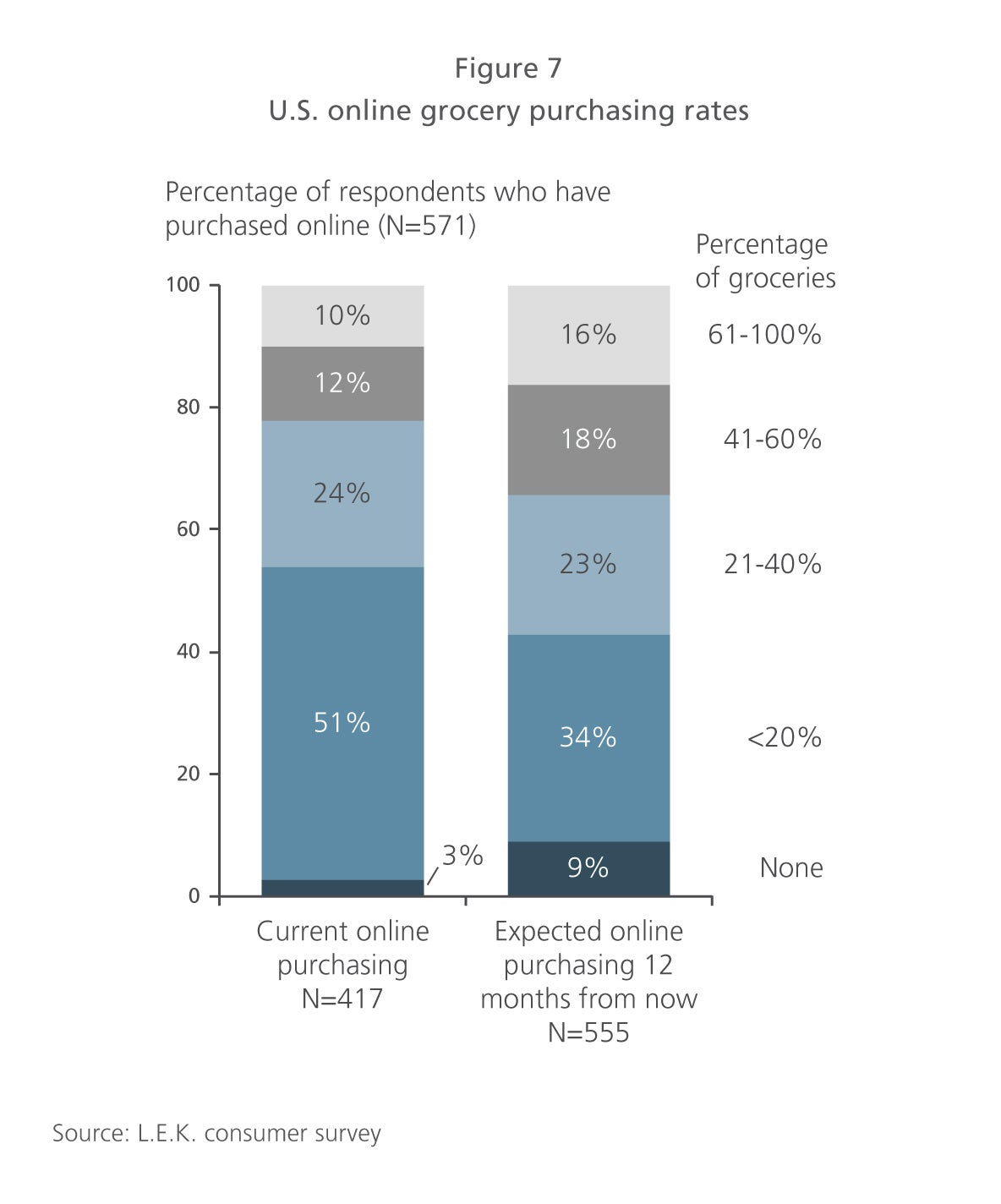 U.S. online grocery purchasing rates
