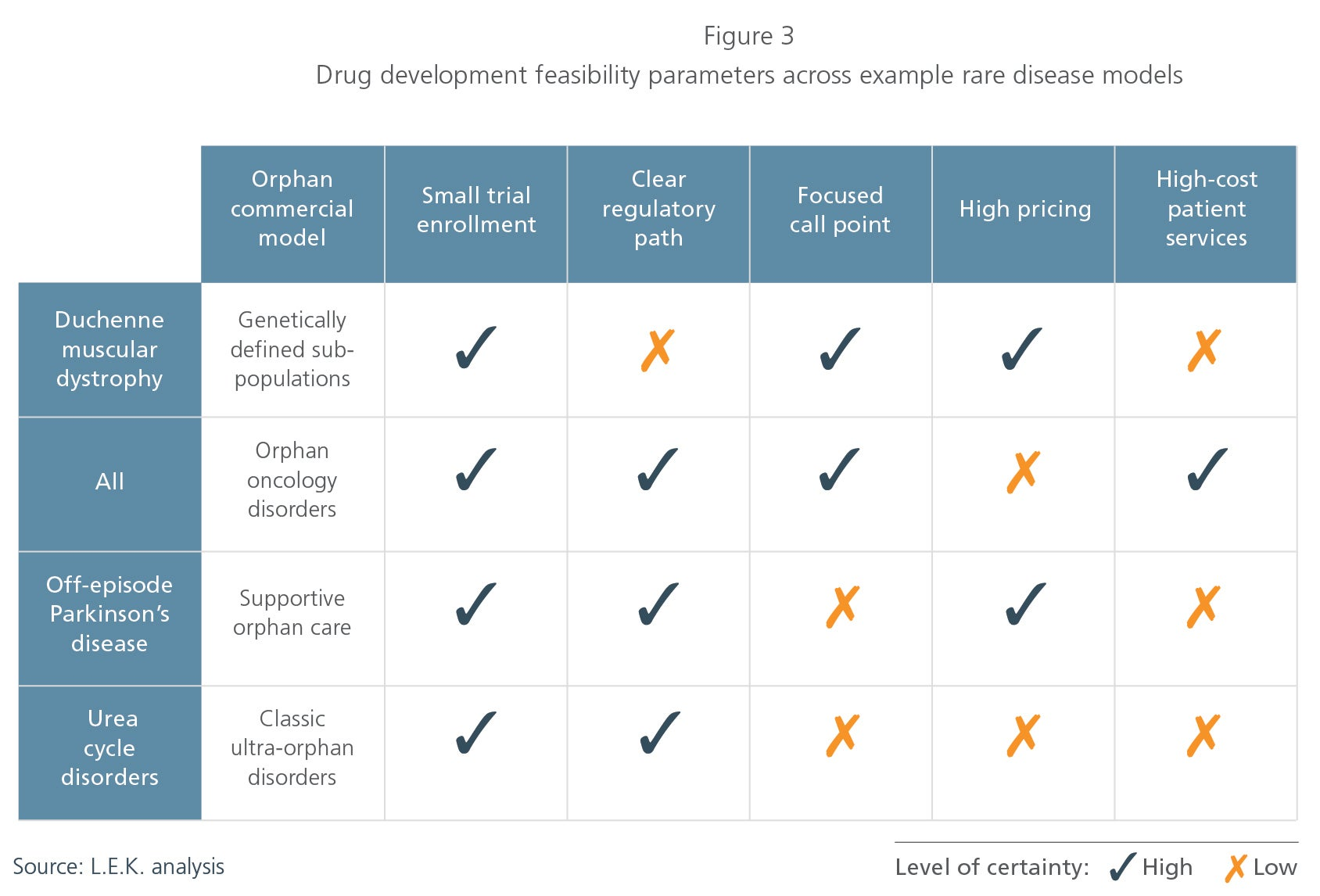 Drug development feasibility figure 3