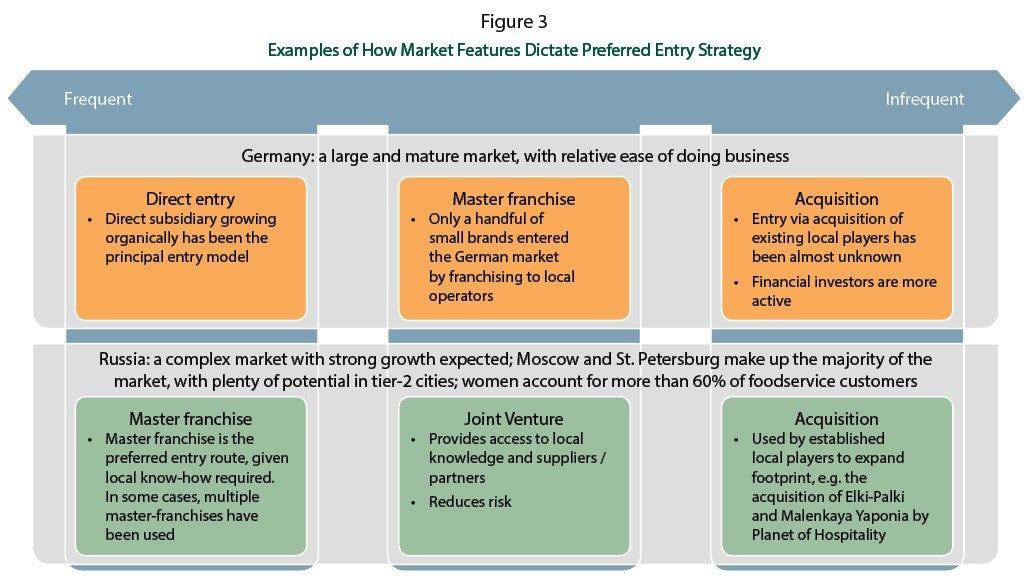 Examples of how Market Features Dictate Preferred Entry Strategy