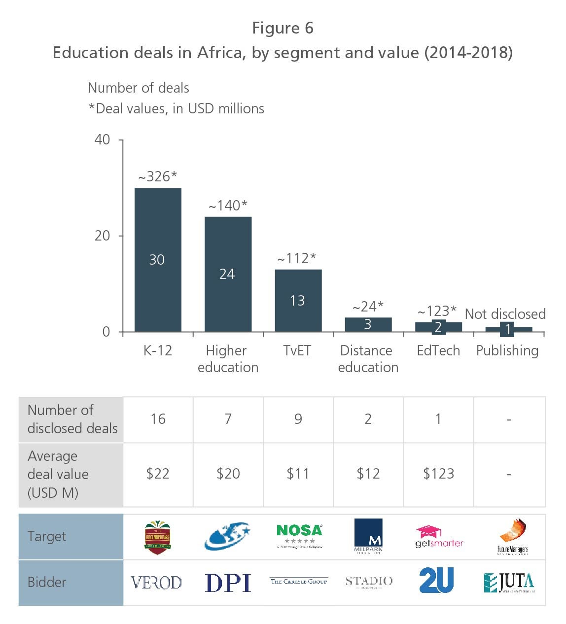 Education Deals in Africa, by segment and value (2014-2018)