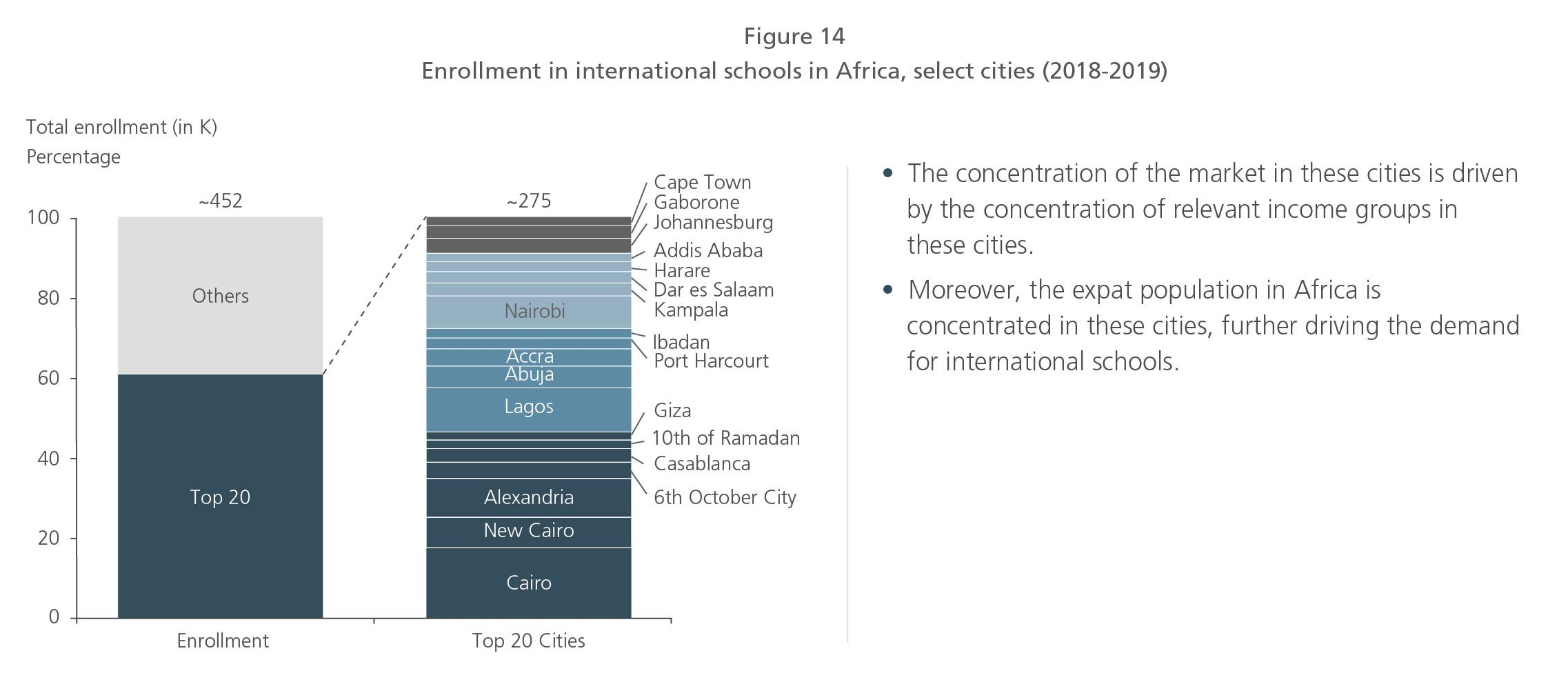 Enrollment in international schools in Africa, select cities (2018-2019)