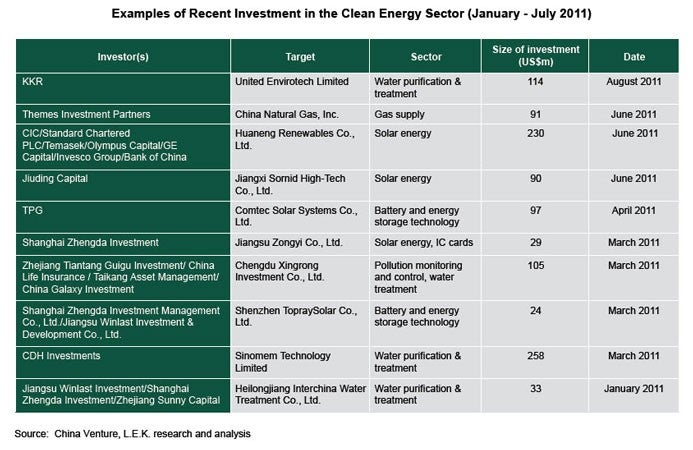 Examples of Recent Investment in teh Clean Energy Sector (January - July 2011)
