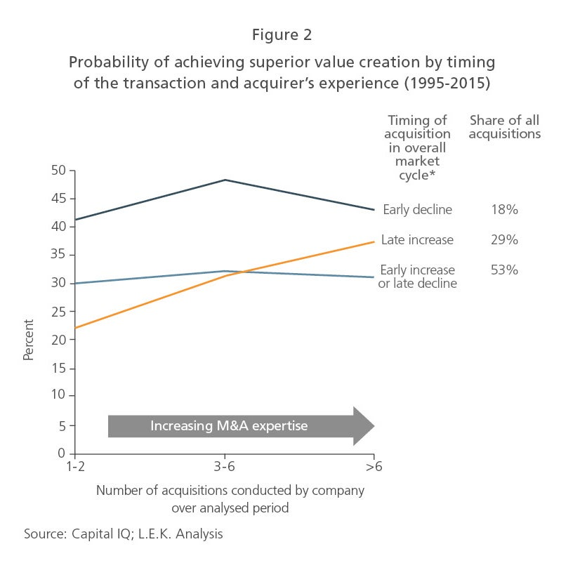 Probability of achieving superior value creation by timing of the transaction and acquirer's experience (1995-2015)