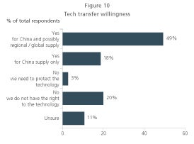 willingness graph to transfer tech in china