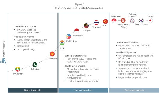 market features of selected Asian markets