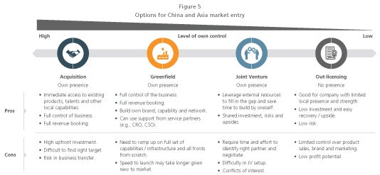 biopharma options for china and asia market entry