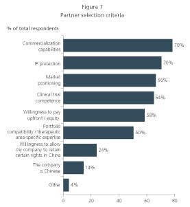 china partner selection criteria for biopharma