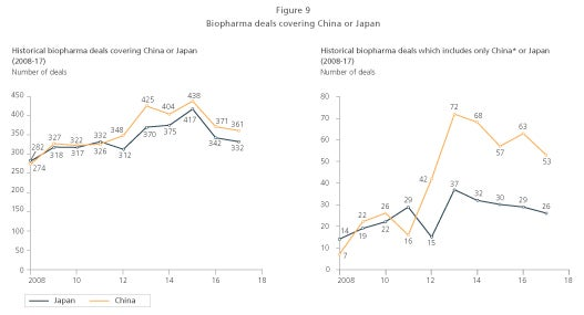 biopharma deals graph covering china or japan