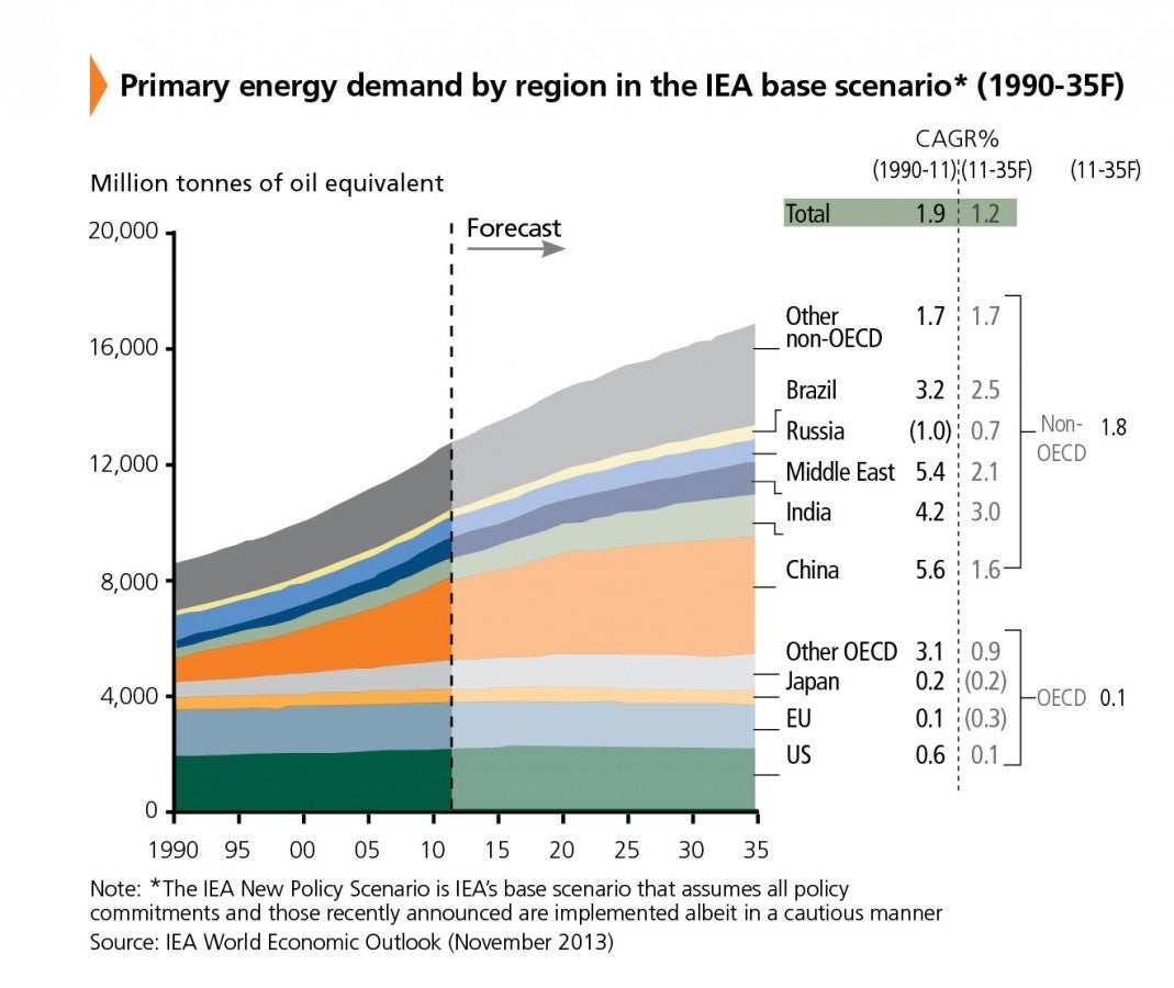 Figure1_Primary Energy Demand.jpg