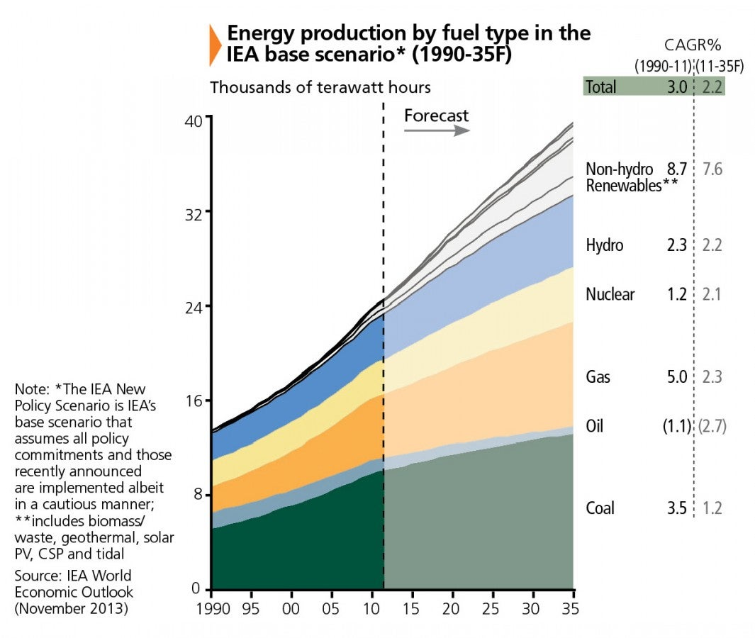 Figure2_Energy Production By Fuel Type.jpg