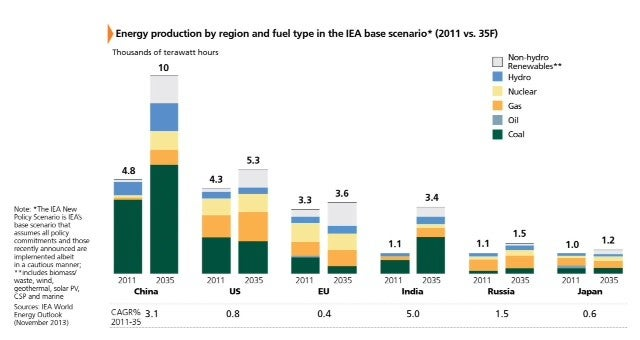 Figure3_Energy Production By Region.jpg