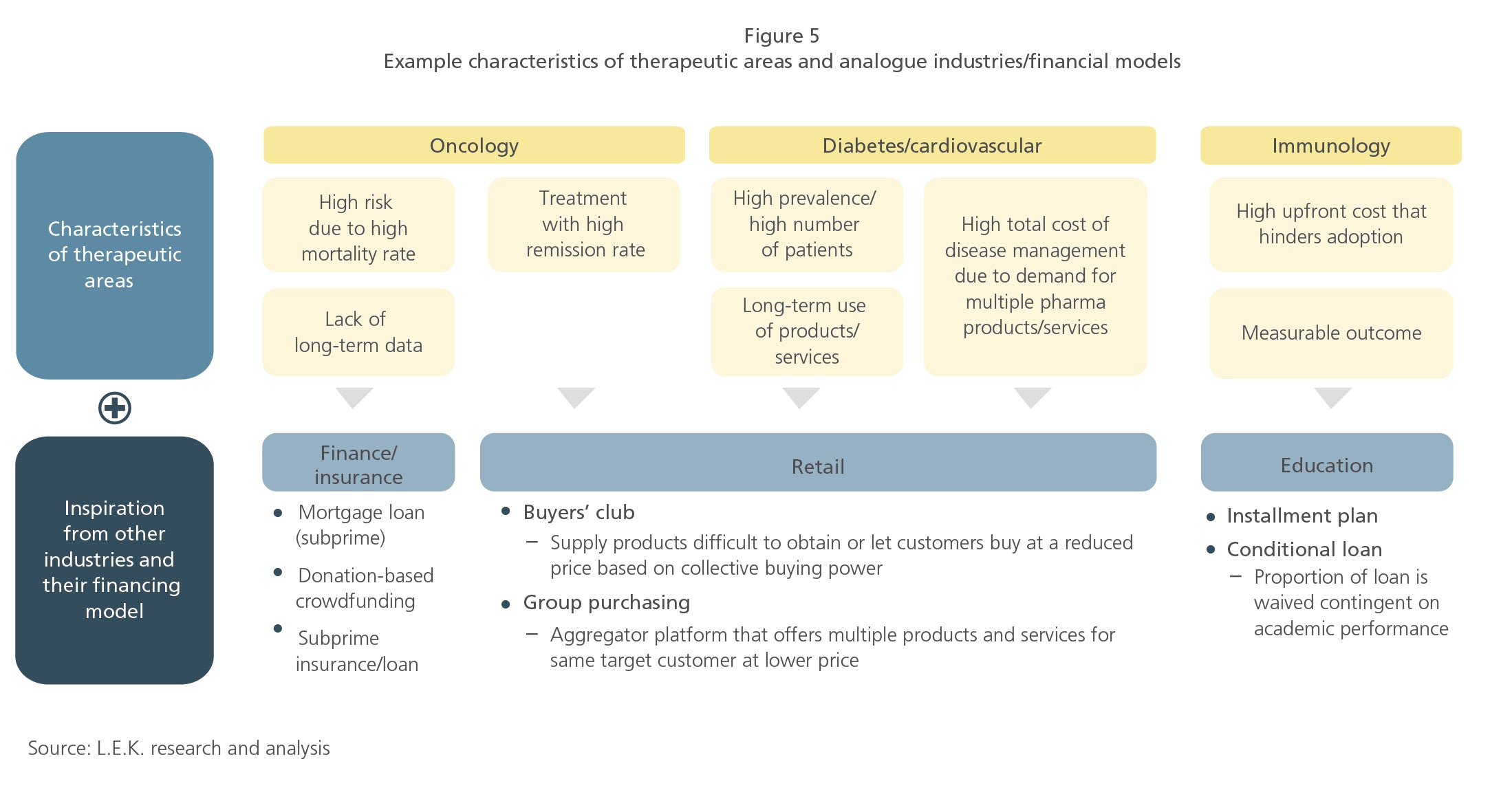 Financing of pharmaceuticals and medical devices figure 5
