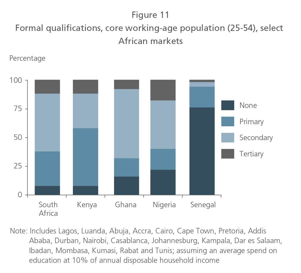 Formal qualifications, core working-age population select African markets
