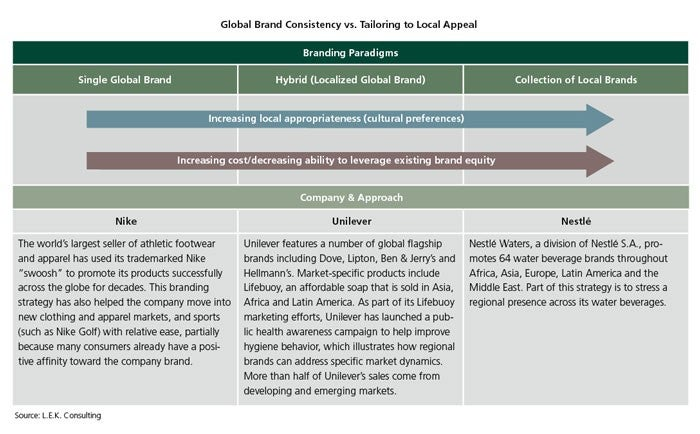 Global Brand Consistency vs. Tailoring to Local Appeal