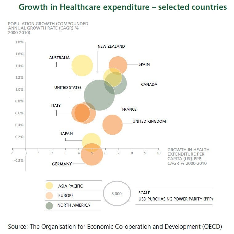 Growth in Healthcare Expenditure - Selected Countries
