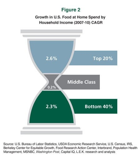 Growth in W.S. Food at Home Spend by Household Income (2007-10) C.A.G.R.