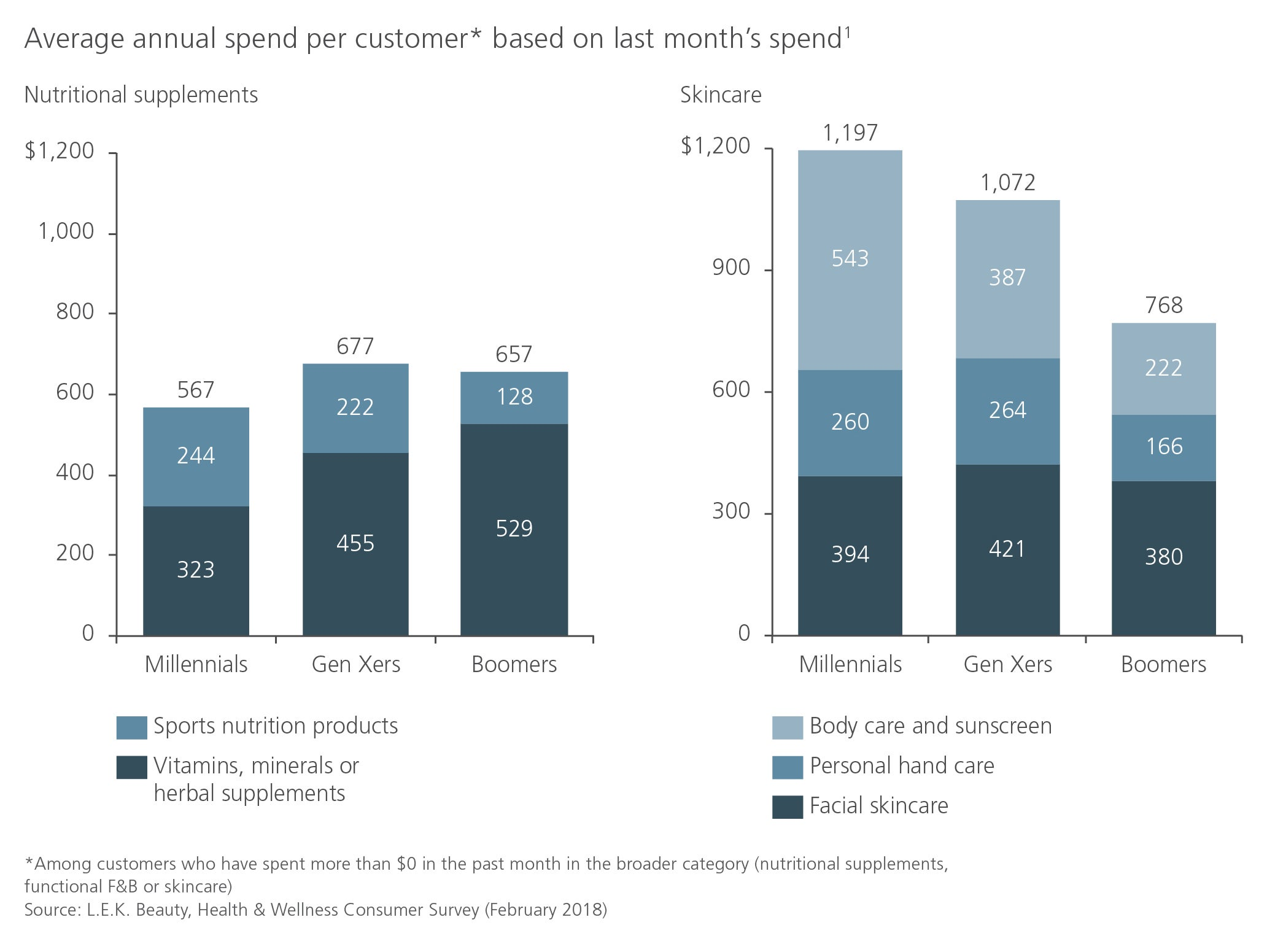 H&W average annual spend per customer