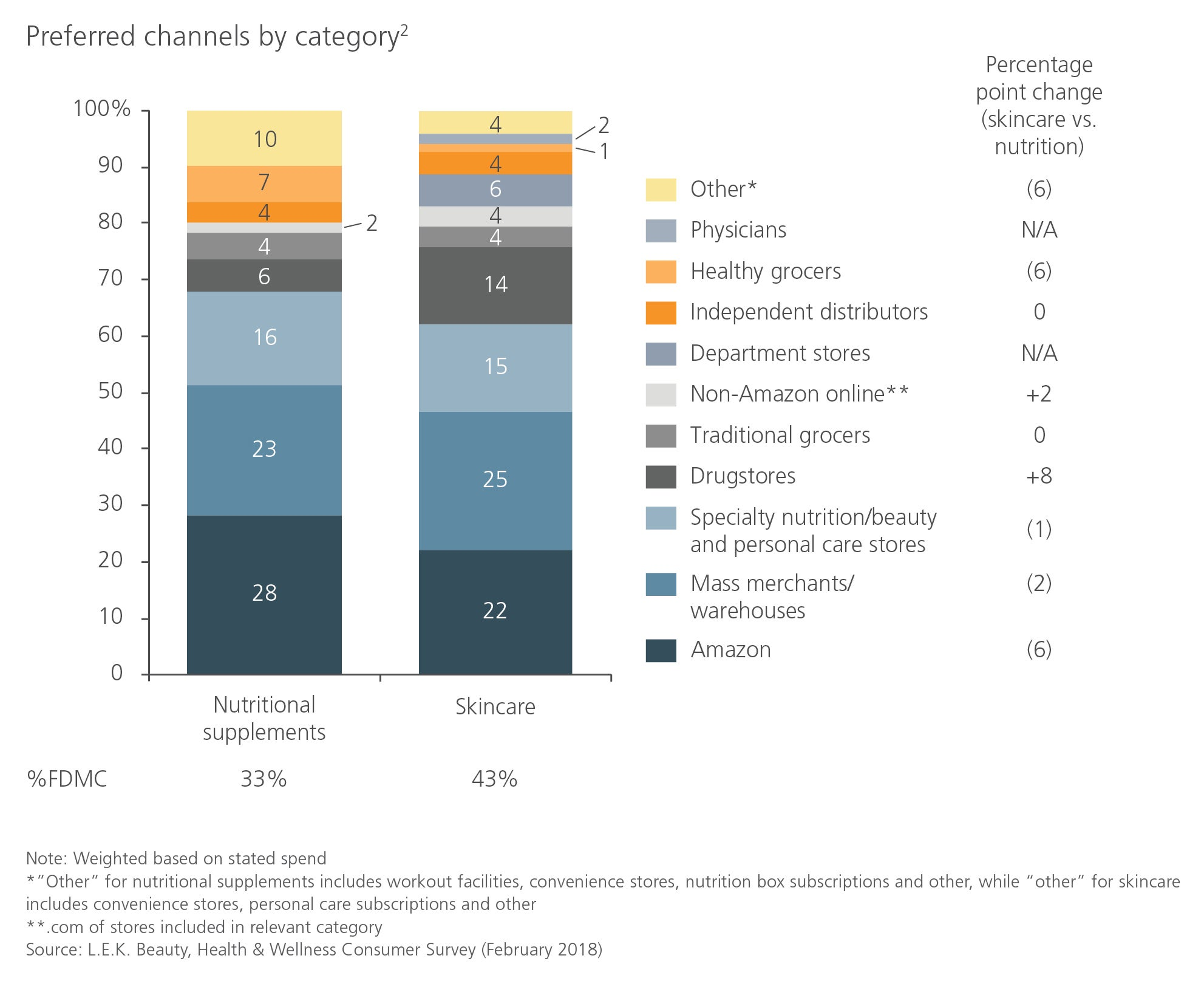 health & wellness products performance channels