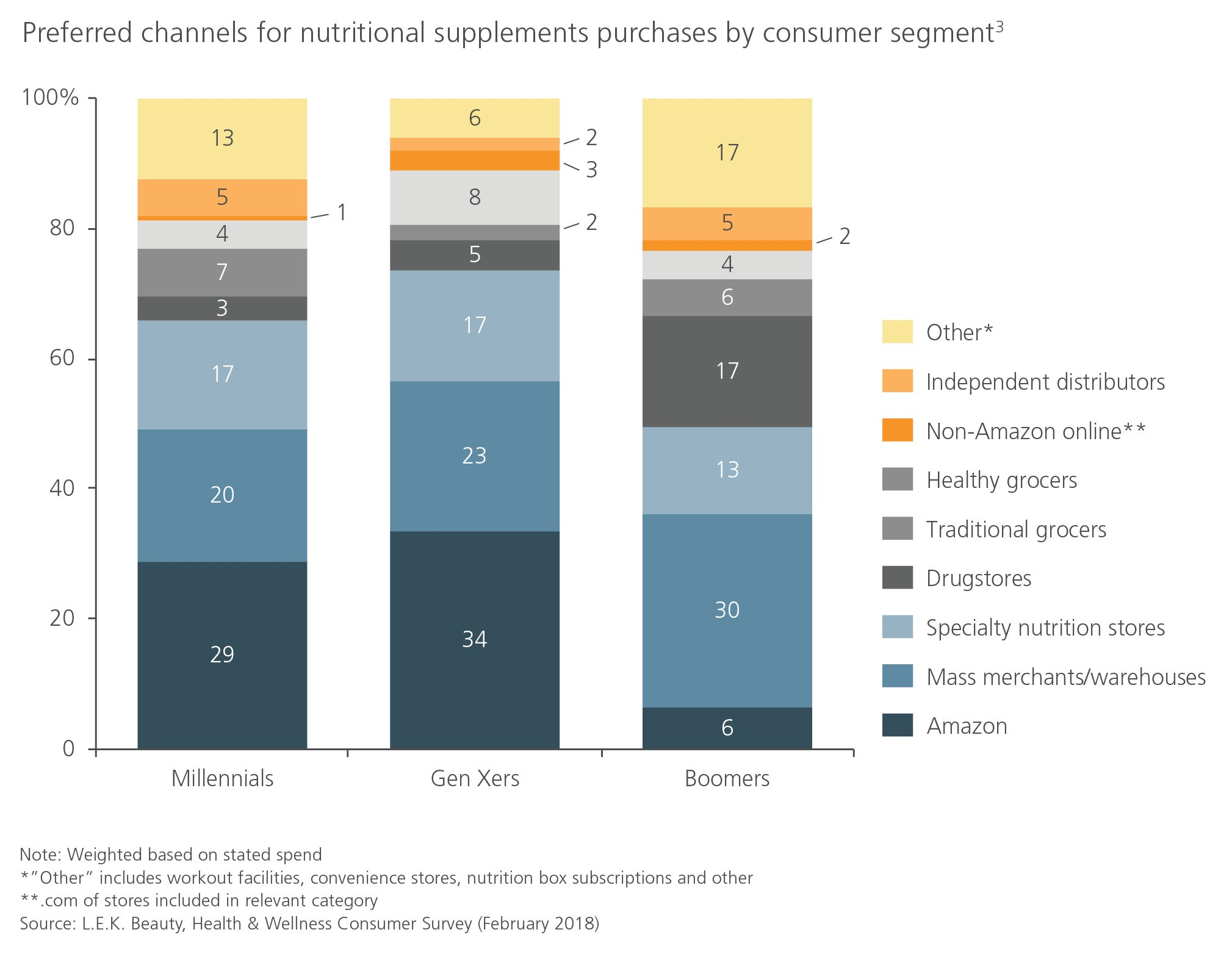 preferred channels for nutritional supplements