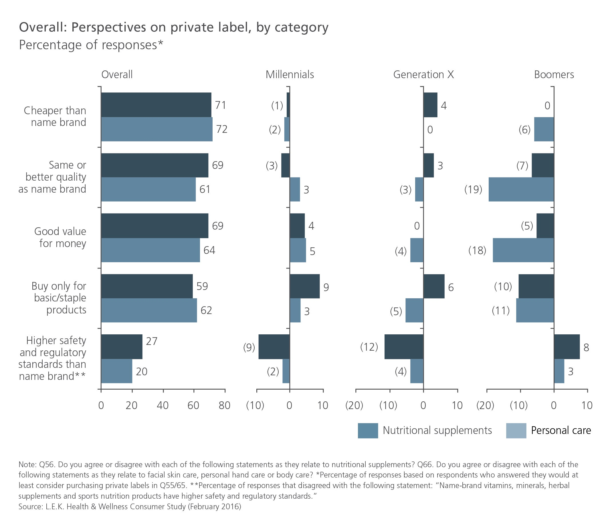 Overall: Perspectives on private label, by category