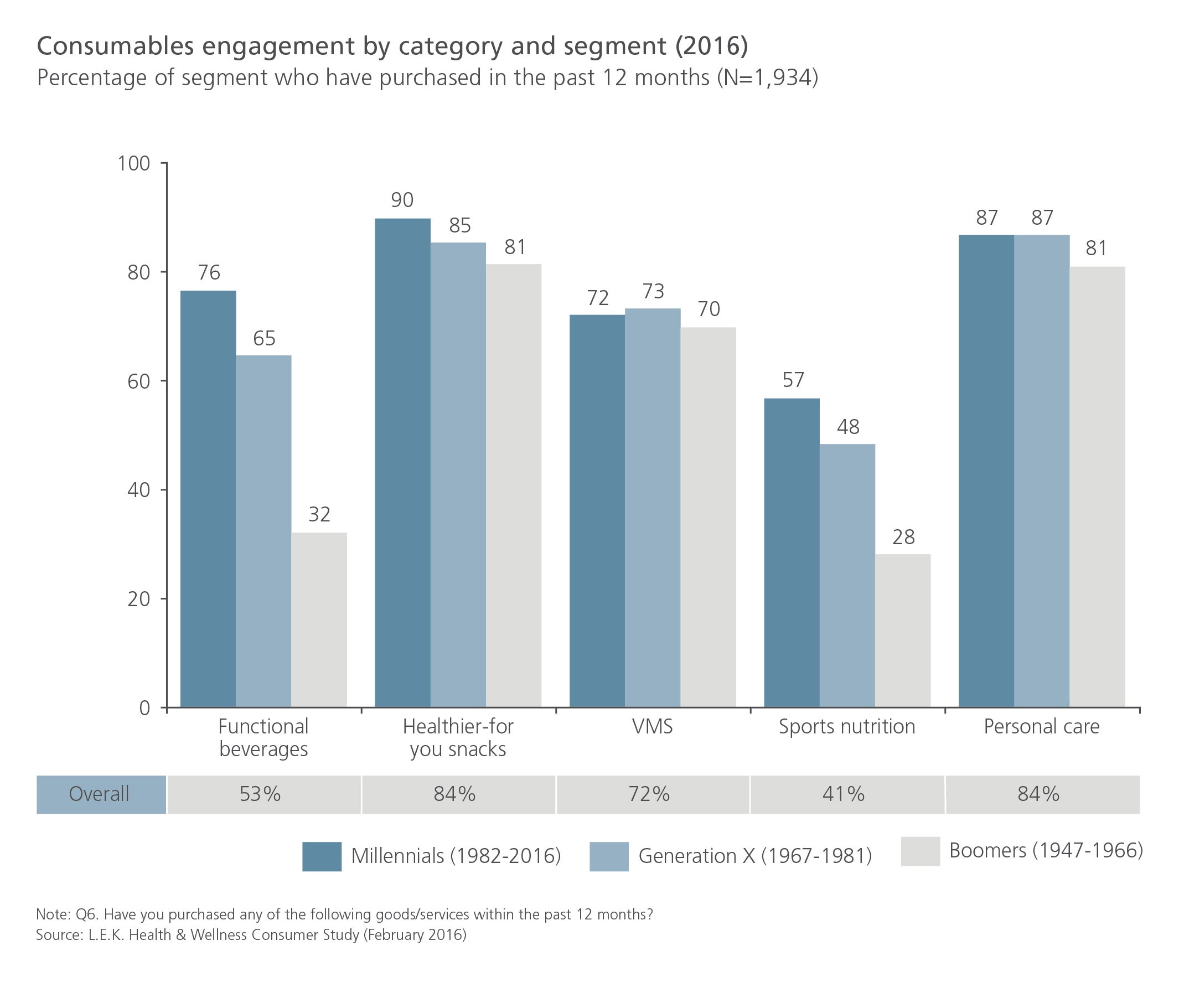 Consumables engagement by category and segment (2016)