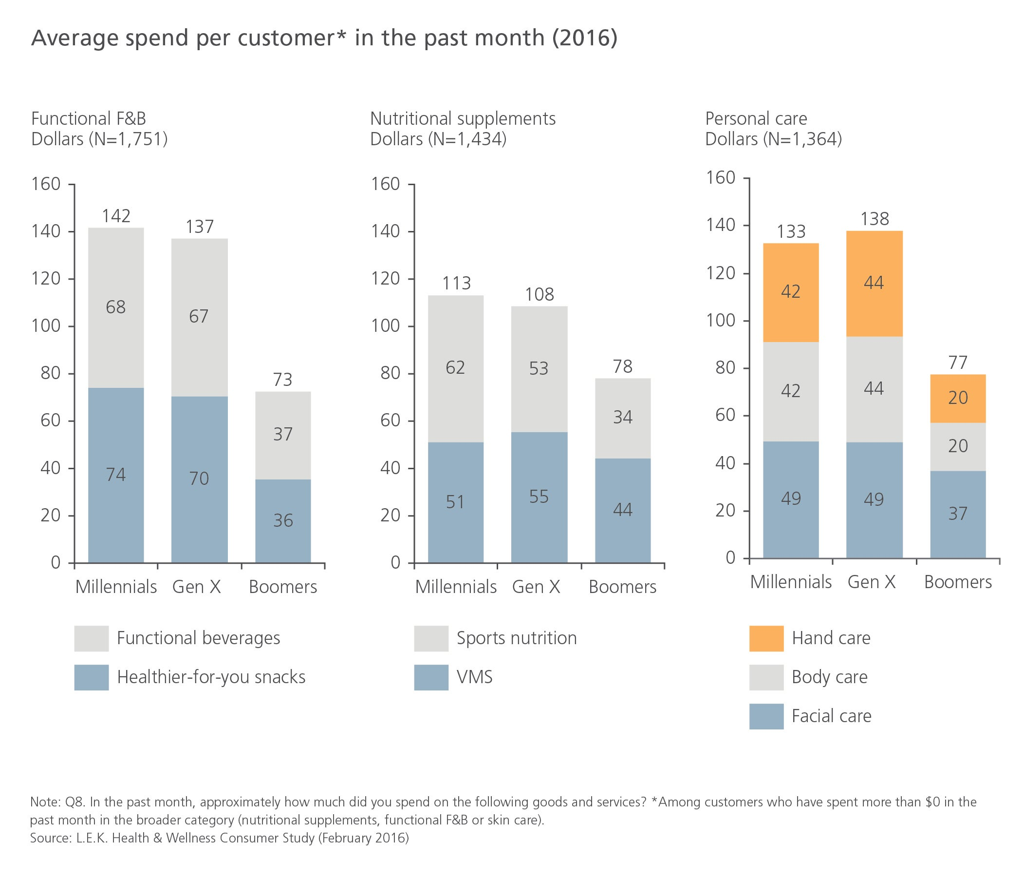 Average spend per customer* in the past month (2016)