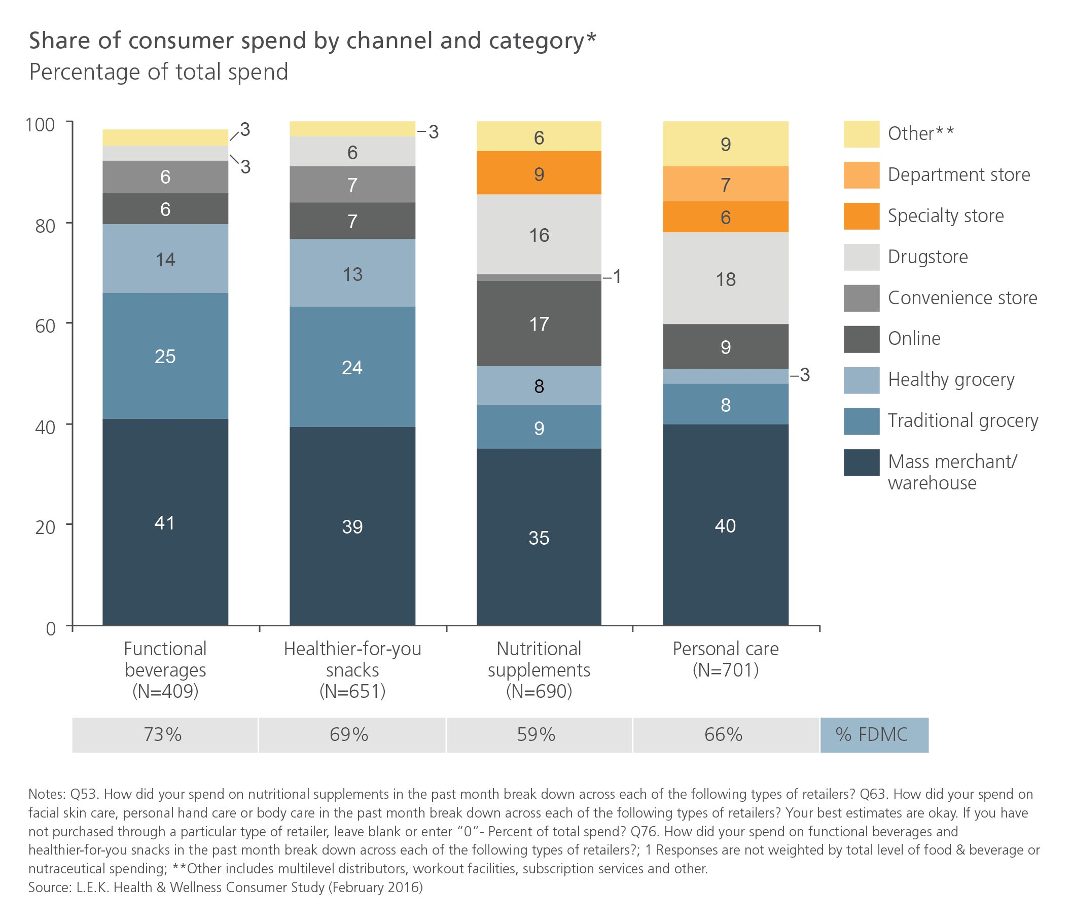 Share of consumer spend by channel and category