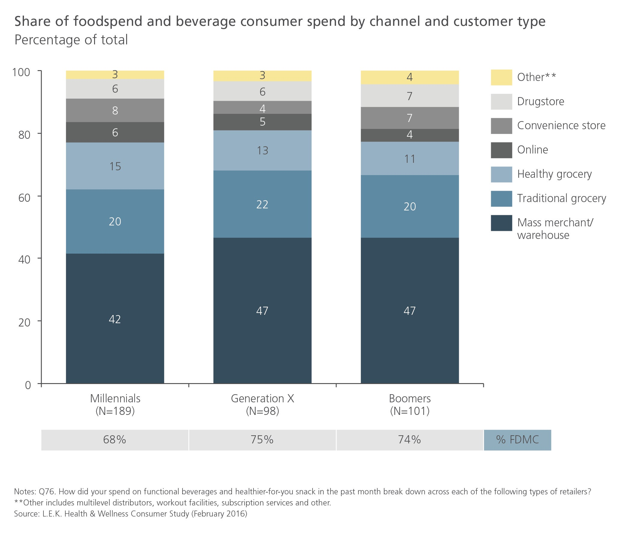 Share of foodspend and beverage consumer spend by channel and customer type