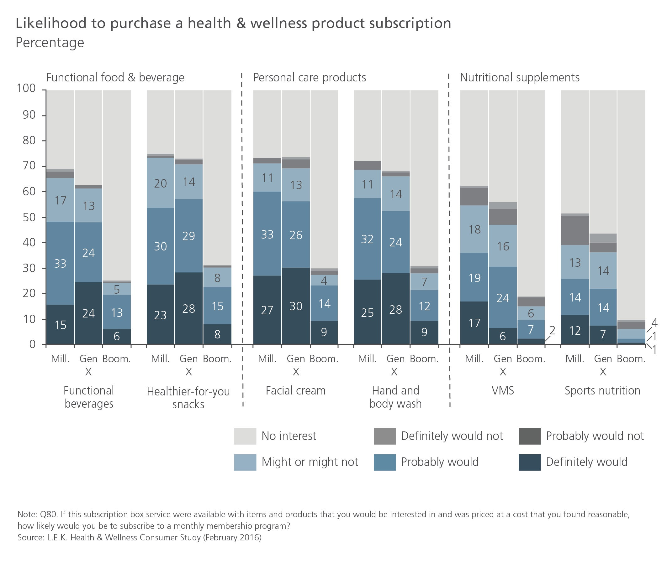 Likelihood to purchase a health & wellness product subscription