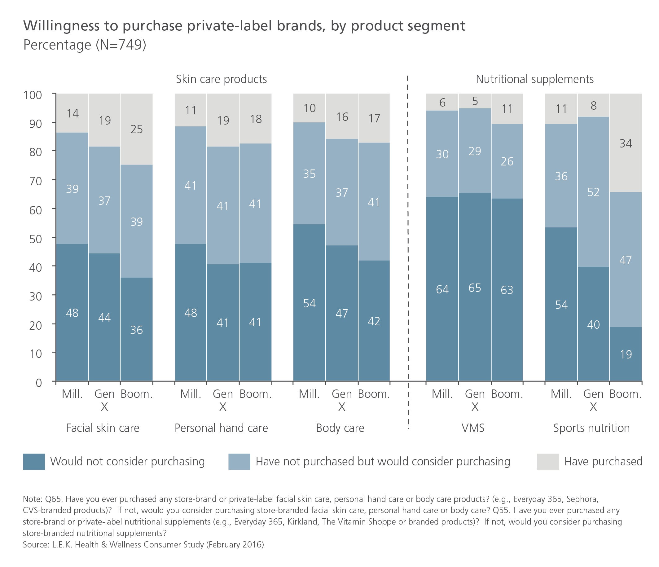 Willingness to purchase private-label brands, by product segment