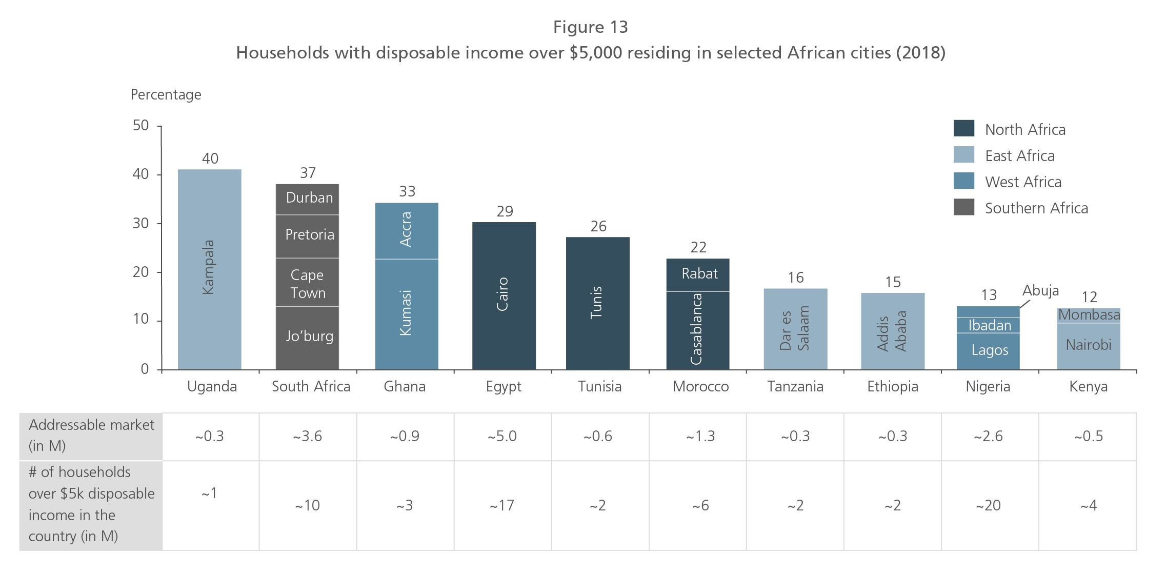 Households with disposable income over $5,000 residing in selected African cities (2018)