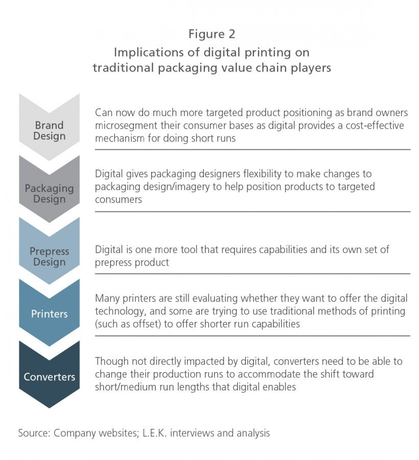 Implications of digital printing on traditional packaging value chain players