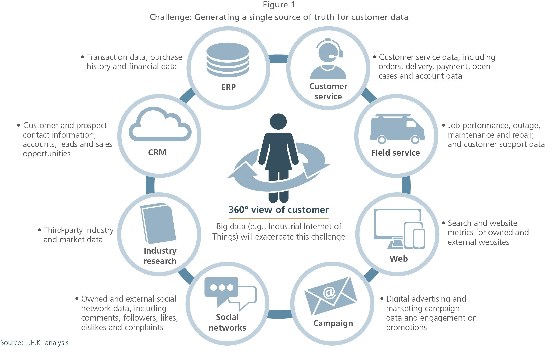 How Industrials Can Capture More Share of Customer Wallet