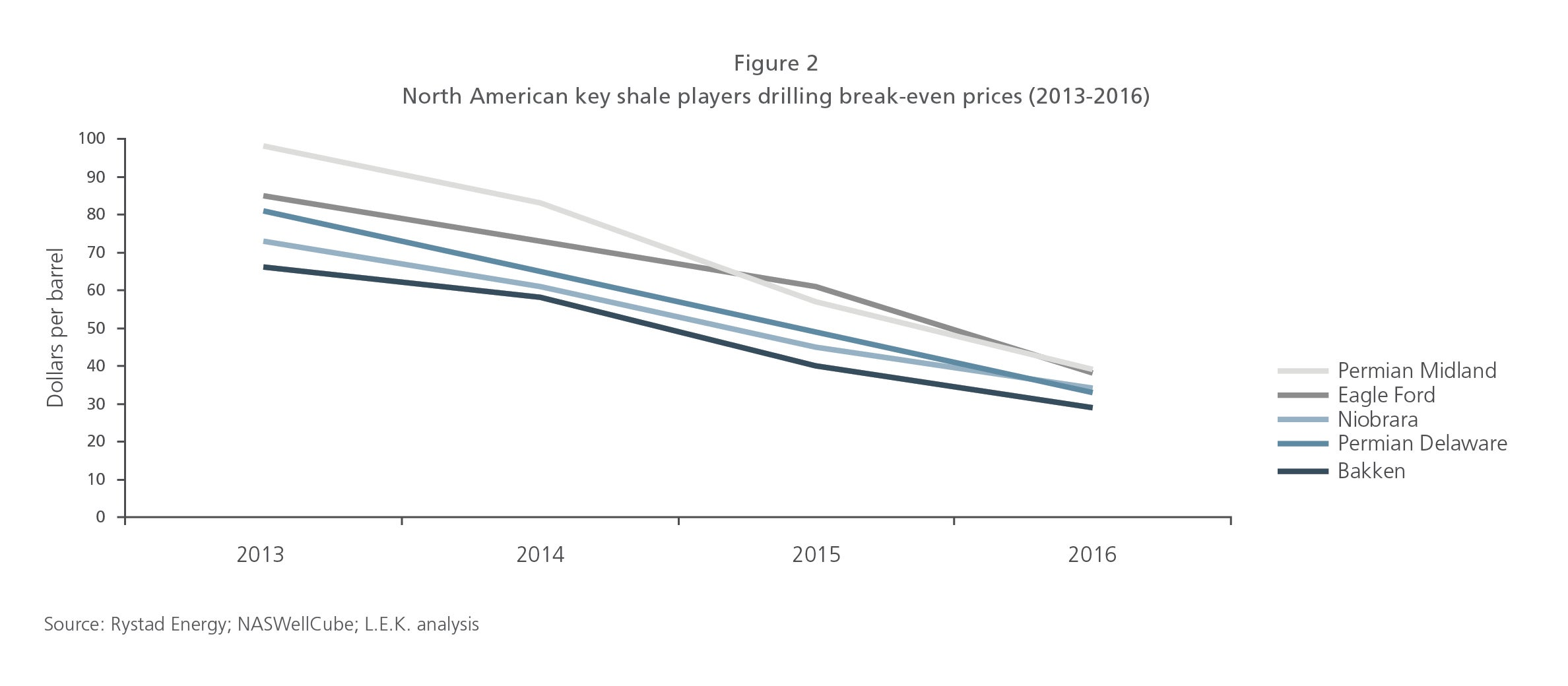 North American key shale players drilling break-even prices (2013-2016)