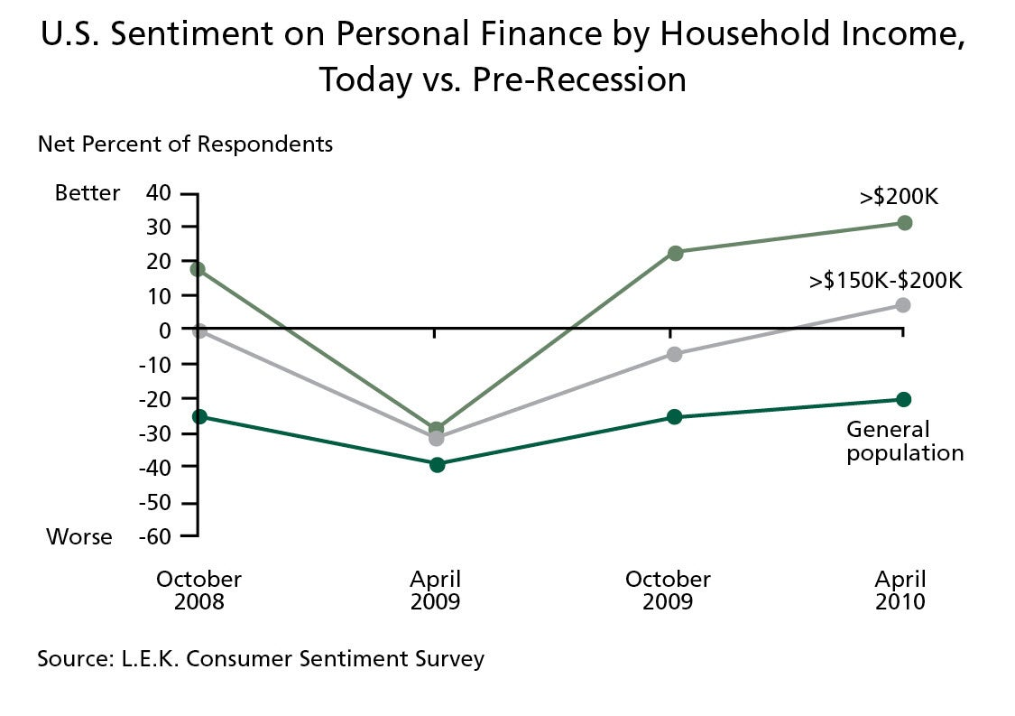 U.S. Sentiment on Personal Finance by Household Income, Today vs. Pre-Recession