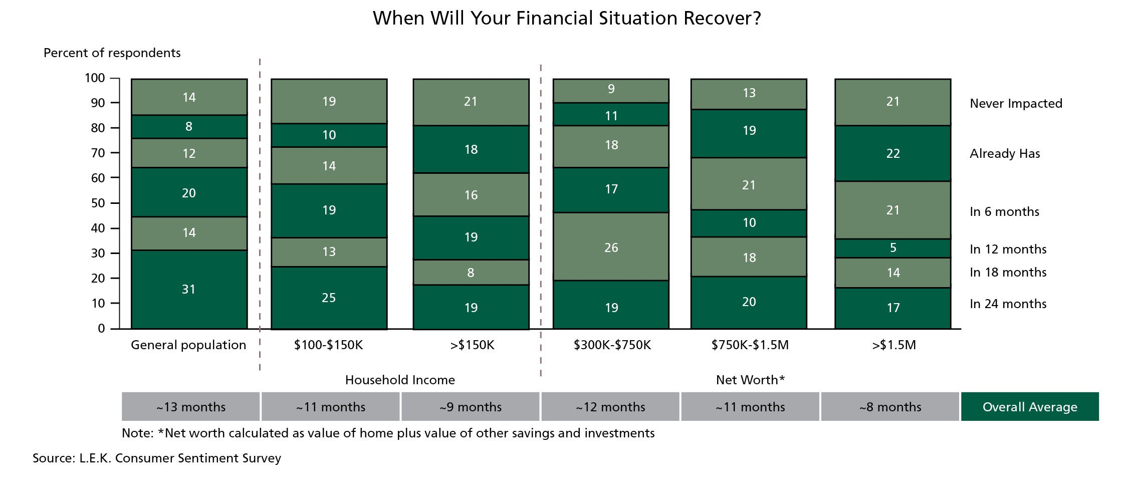 When Will Your Financial Situation Recover?