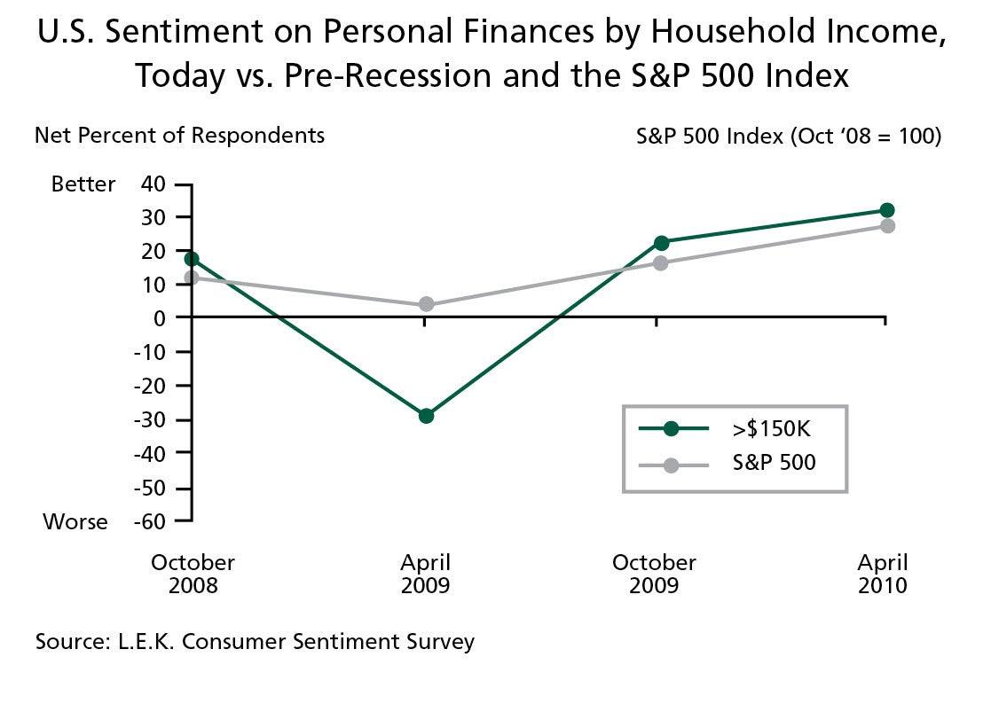 U.S. Sentiment on Personal Finances by Household Income, Today vs. Pre-Recession and the S&P 500 Index