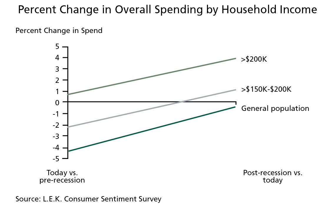 Percent Change in Overall Spending by Household Income