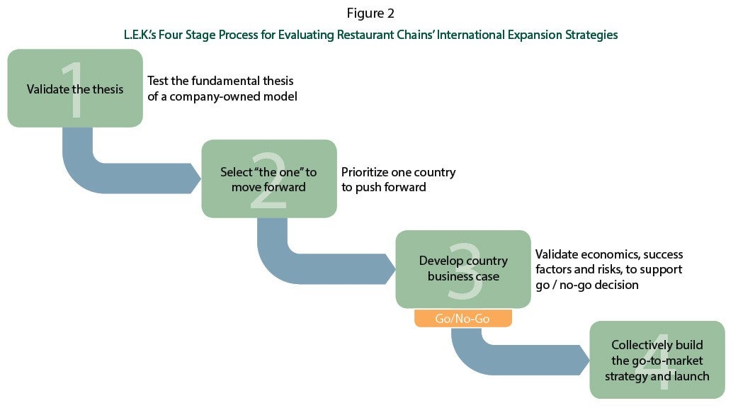 L.E.K.'s Four Stage Process for Evaluating Restaurant Chains' International Expansion Strategies