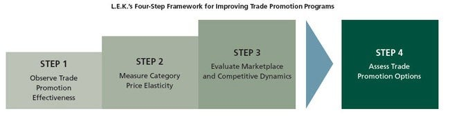 L.E.K._4_Steps_to_Optimizing_Trade_Promotion_Effectiveness_EI_Figure_1.jpg