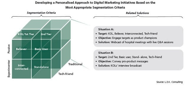 L.E.K._Pharmaceuticals_Sector_-_Developing_a_Long-Term_Approach_to_Digital_Marketing_Figure_1.jpg