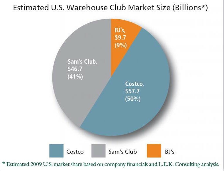 warehouse club and costco People become members of warehouse clubs — a field dominated by bj's wholesale club, costco and sam's club — because they believe they'll save money.