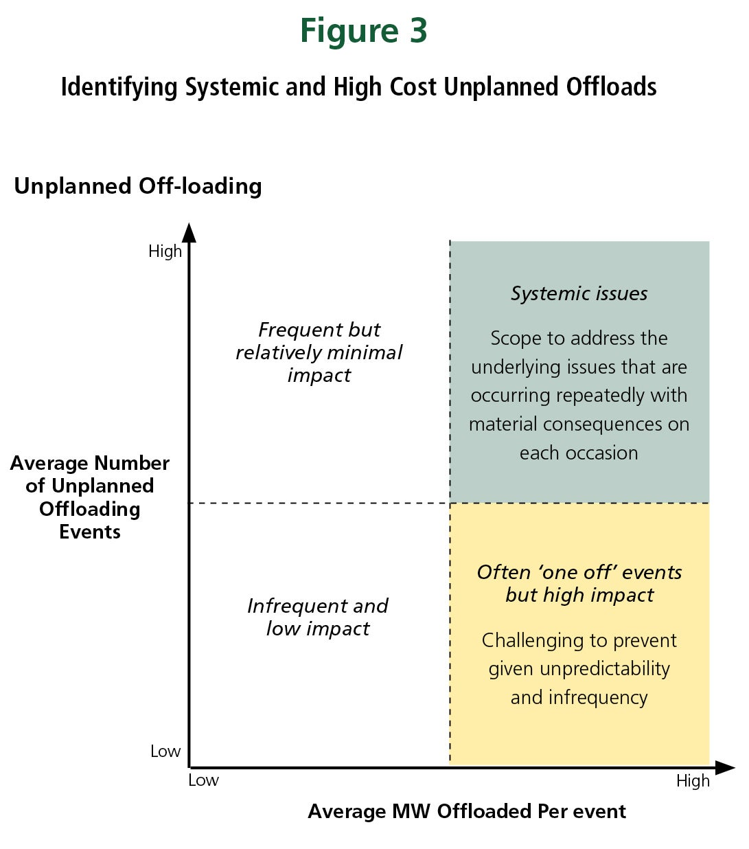 Identifying Systemic and High Cost Unplanned Offloads