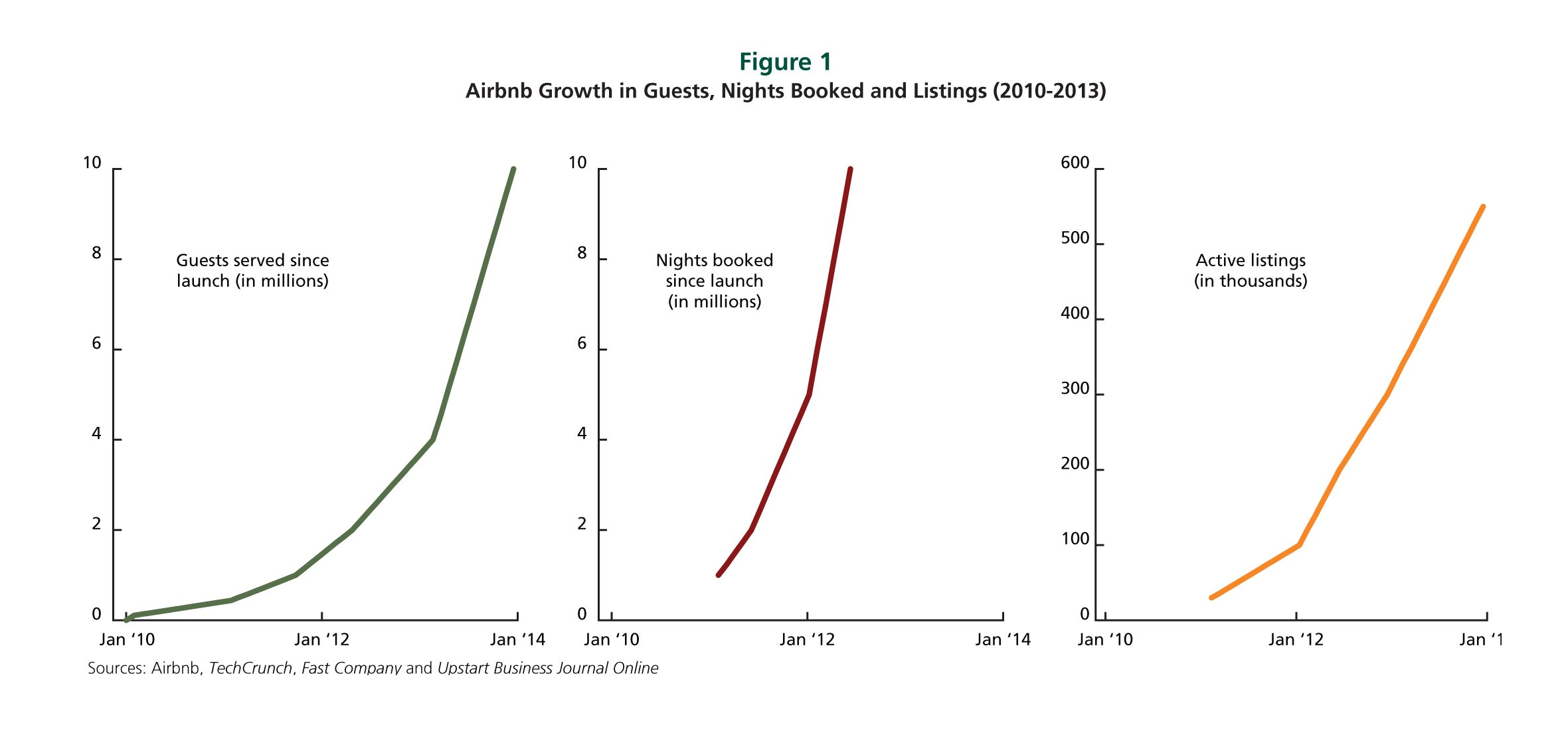 Airbnb Growth in Guests, Night Booked and Listings