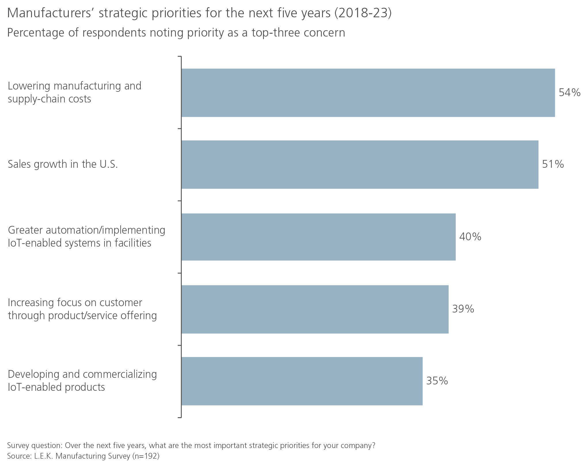 2018 Manufacturing Survey figure 3