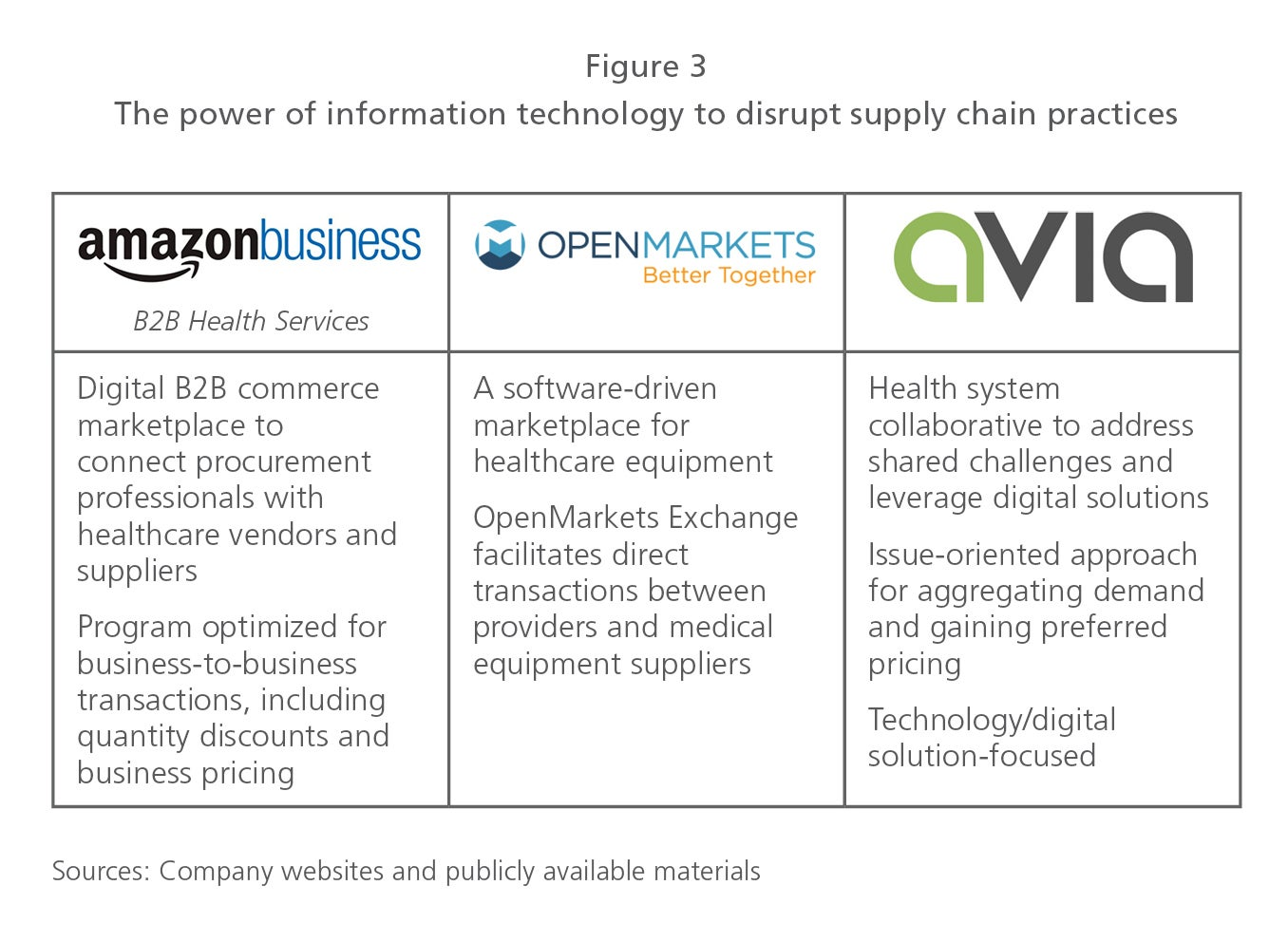 Time for Medtechs to Rethink Group Purchasing Organizations?
