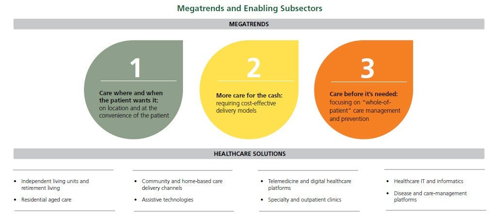 Megatrends and enabling Subsectors