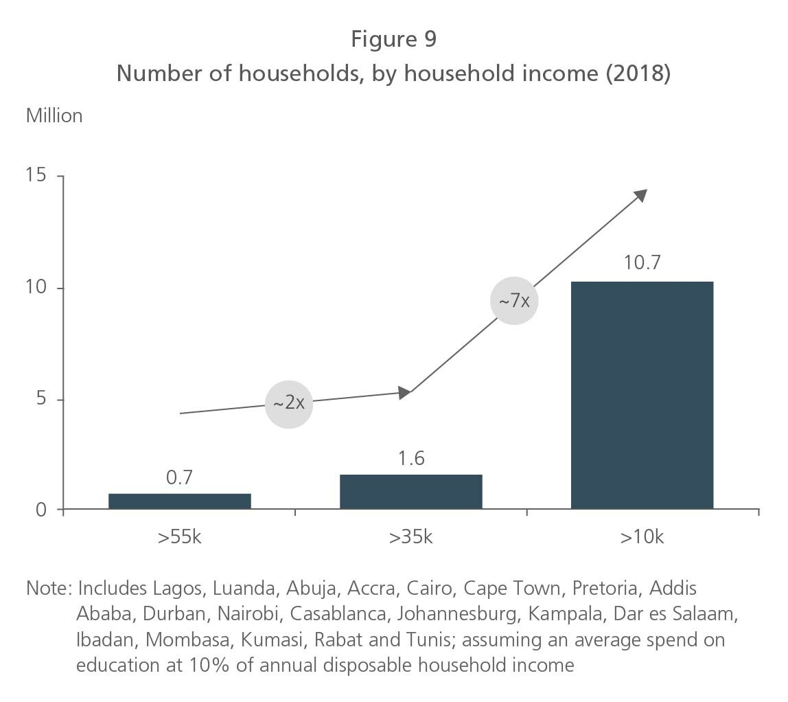 Number of Households, by household income (2018)