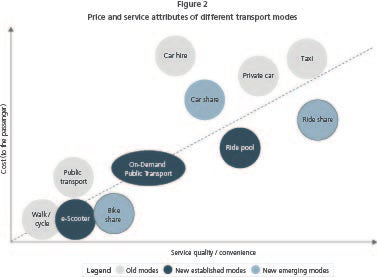 Graph of price and service attributes of different service modes