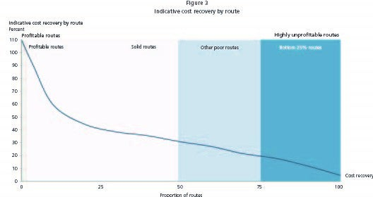 Indicative cost recovery by route graph